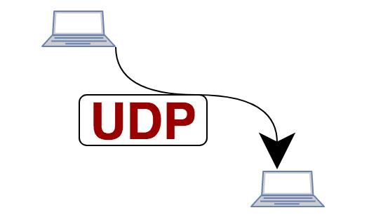 Что такое протокол UDP? | Сеть без проблем