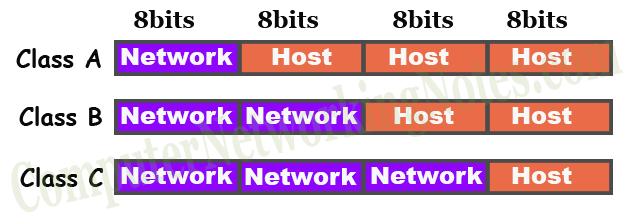 Классы IP