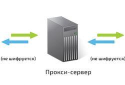 Как работает прокси-сервер