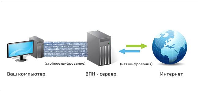 Как работает VPN сервер